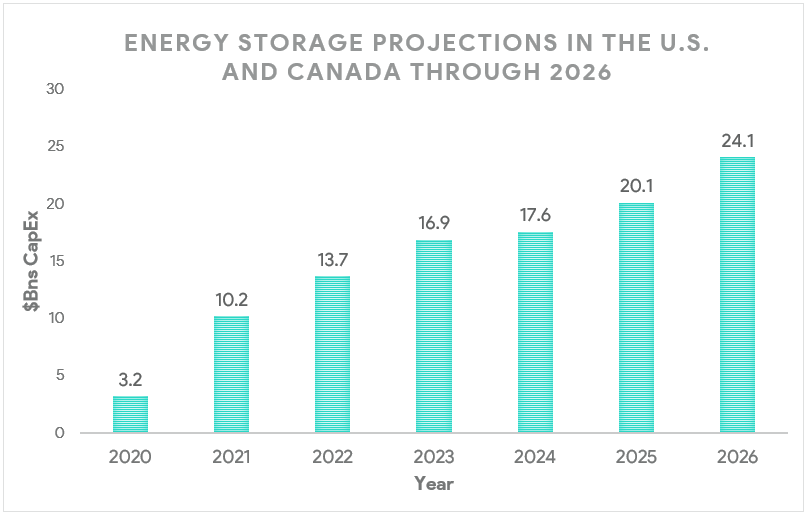 Energy Storage Market in North America, Energy Storage, Storage + Solar, Green Energy, Storage Industry, Battery Storage, Sustainability, Energy Storage Technology