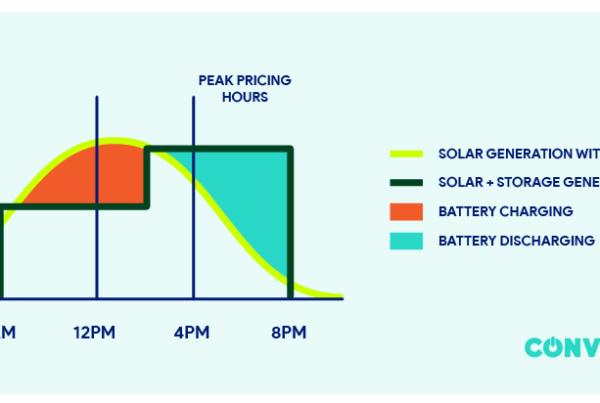 solar plus storage, solar+storage, energy storage, battery storage, solar generation, peak demand, peak energy demand