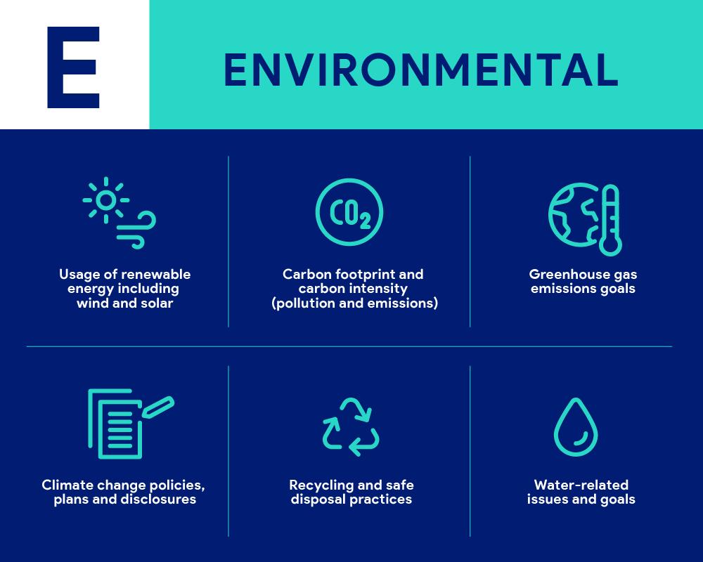 Esg investing, esg score, carbon footprint, renewable energy, clean energy, solar energy